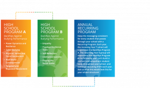 Backflips Against Bullying High Schools Roadmap